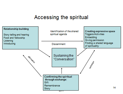 Accessing the spiritual