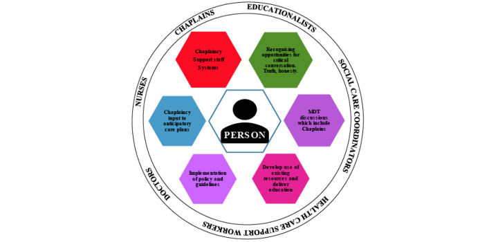 spiritual care diagram